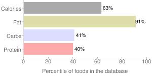 Nuts, raw, coconut meat, percentiles