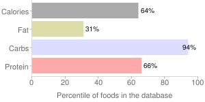 Cereal (Kellogg's Corn Flakes), percentiles