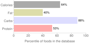 Spices, black, pepper, percentiles