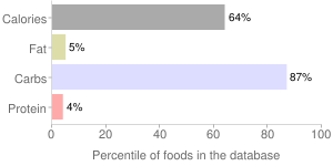 Syrups, maple, percentiles