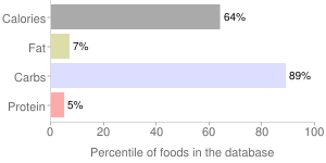 Toppings, pineapple, percentiles