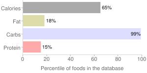 Msrf, inc., pilsner glass & root beer barrels by MSRF, INC., percentiles