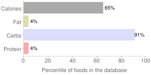 Syrup, Cane, percentiles