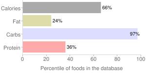 Spices, ground, cinnamon, percentiles