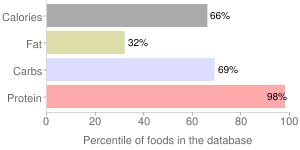 Milk, not specified as to fat content , not reconstituted, dry, percentiles