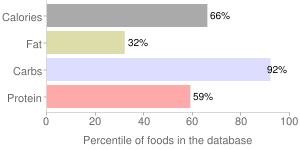 Rice, unenriched, raw, short-grain, white, percentiles