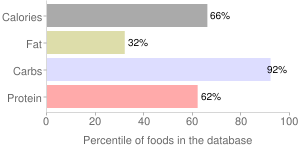 Rice, enriched, raw, regular, long-grain, white, percentiles