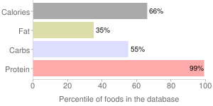 Nutritional powder mix (Isopure), percentiles