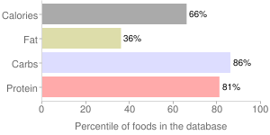 Wheat flour, unenriched, bleached, 13% protein, white (industrial), percentiles