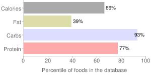 Cereal (Post Grape-Nuts), percentiles