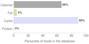 Syrup, fruit flavored, percentiles