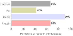 Rice, raw, medium-grain, brown, percentiles