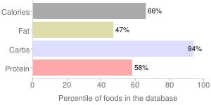 Cereal (General Mills Honey Kix), percentiles