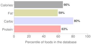 LEAN POCKETS, Ham N Cheddar, percentiles