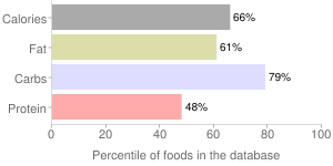 Cookies, reduced fat, oatmeal, percentiles