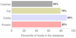 Cocoa, unsweetened, dry powder, percentiles