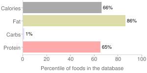 Pork, raw, ground, fresh, percentiles