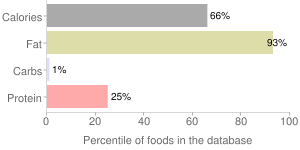 Mayonnaise, with olive oil, reduced fat, percentiles