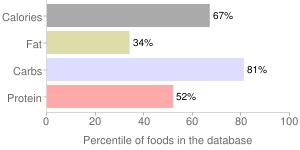 English muffins, toasted (includes apple-cinnamon), raisin-cinnamon, percentiles