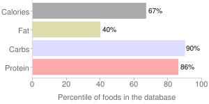 Cereal, plain, puffed wheat, percentiles
