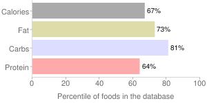 Spices, paprika, percentiles