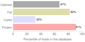 USDA Commodity, reduced fat, cheddar, cheese, percentiles