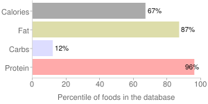 Oscar Mayer, Salami (hard), percentiles