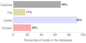 Dates, deglet noor, percentiles