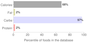 Milk, not reconstituted, dry mix, malted, percentiles