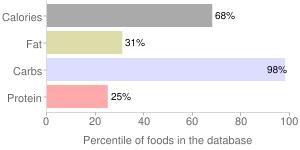 Sugar, cinnamon, percentiles