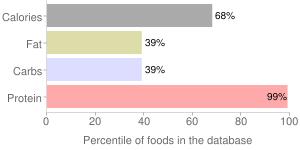 Vital wheat gluten, percentiles