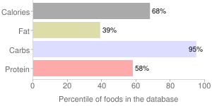Cereal (General Mills Chex Rice), percentiles