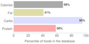 Cereal (General Mills Chex Corn), percentiles