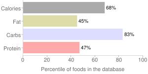 Interstate Brands Corp, Wonder Hamburger Rolls, percentiles