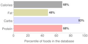 Cereal (General Mills Cheerios Multigrain), percentiles