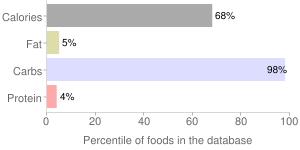 Sugar by Haggen Inc., percentiles