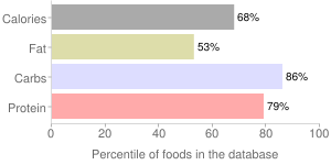 Cereal, not further speficied, oat, percentiles