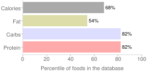 Cereals, Dry, Quick Oats, QUAKER, percentiles