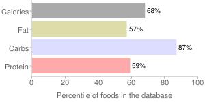 Spices, dried, marjoram, percentiles