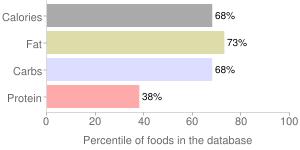 S & f dessert sauce, bourbon butterscotch sauce by Schlotterbeck & Foss Co. Inc., percentiles