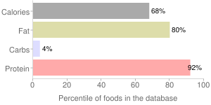 Pork, pan-fried, cooked, separable lean and fat, bone-in, center rib (chops), loin, fresh, percentiles