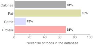 Lamb, raw, ground, percentiles