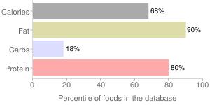 S&b, cod roe spaghetti sauce by S & B Shokuhin Company Ltd, percentiles