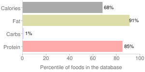 Goose, raw, meat and skin, domesticated, percentiles