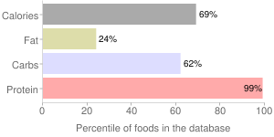 Mollusks, moist heat, cooked, unspecified, whelk, percentiles