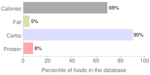 Jams and preserves, percentiles