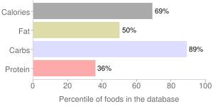 Allsorts licorice by Wegmans Food Markets, Inc., percentiles