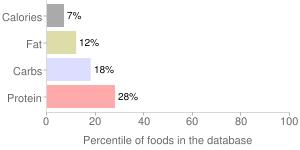 100% vegetable juice by SPARTAN, percentiles
