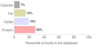 100% vegetable juice by SE GROCERS, percentiles