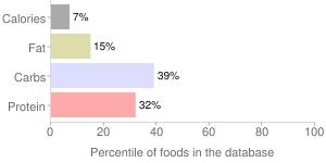 Broccoli, raw, percentiles